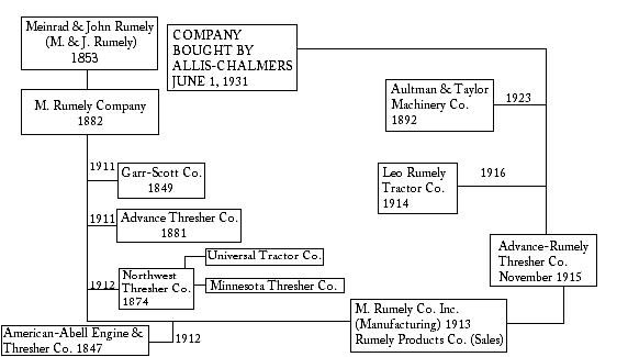 Photo of  Rumely Companies Chart
